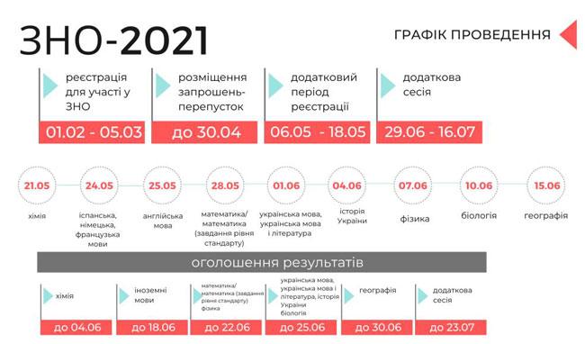 Це зображення має порожній атрибут alt; ім'я файлу Графік-проведення-ЗНО-2021-web.jpg